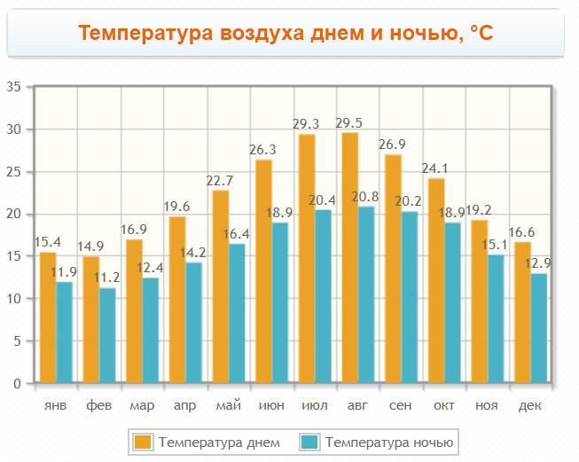 График температур на юге