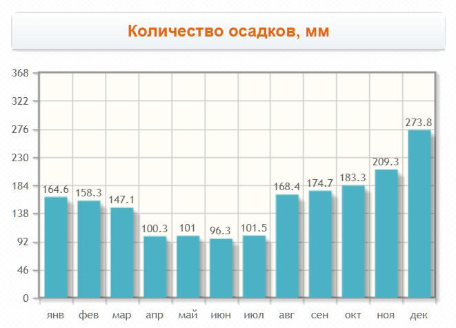 График: Количество осадков, мм