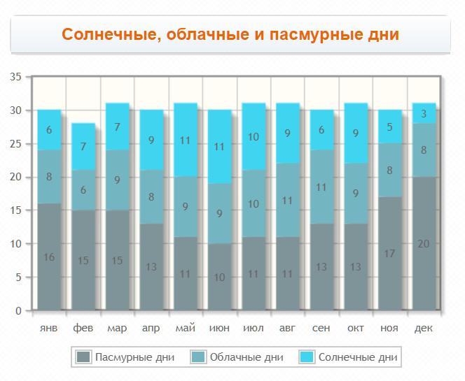 Количество солнечных дней на протяжении года