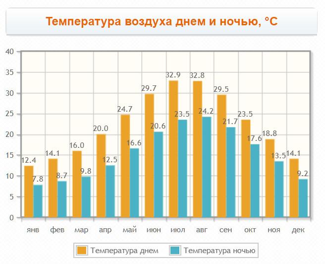 График температур в столице по месяцам