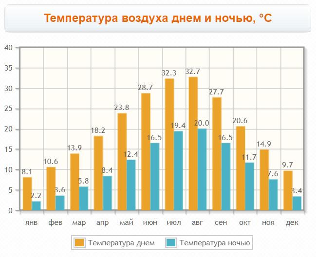 Температура воздуха в кавале по месяцам