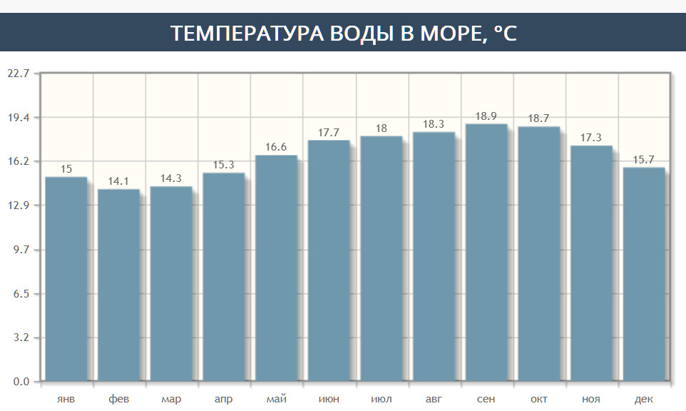 Температура воды в море по месяцам