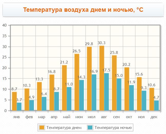 Черногория температура по месяцам
