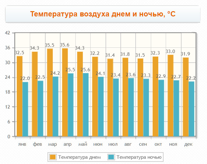 Температура в Вунгтау по месяцам