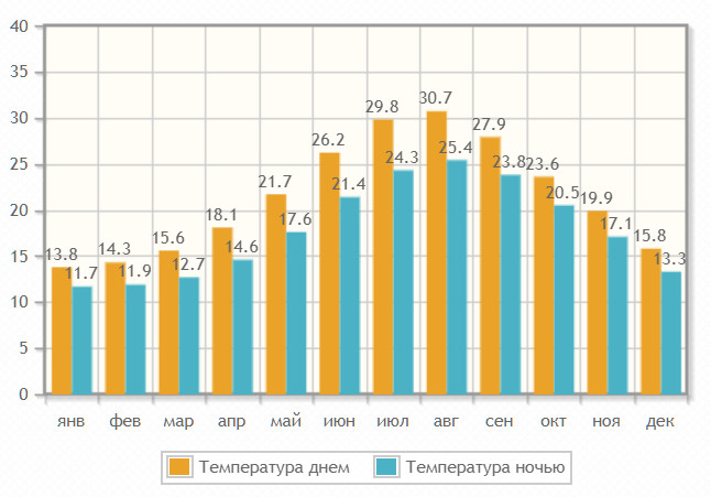 Температура воздуха на острове по месяцам