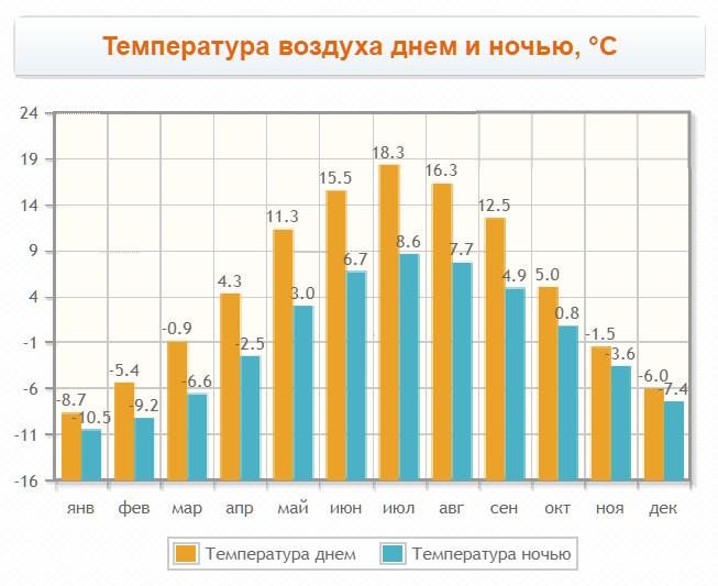 Температура по месяцам