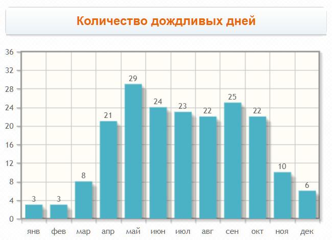График количества дождливых дней по месяцам