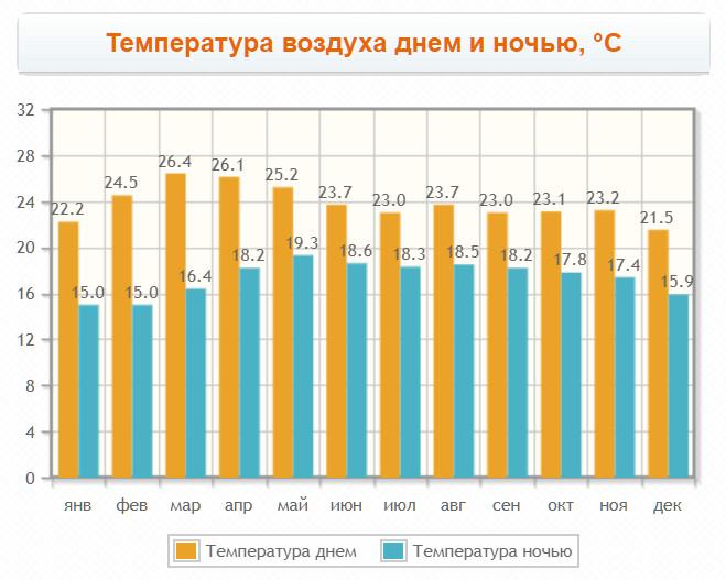 Температура в Далате по месяцам