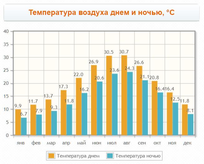 Температура воздуха в Вуввуру по месяцам