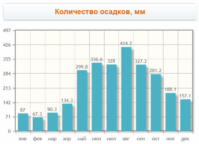 Количество осадков по месяцам, мм