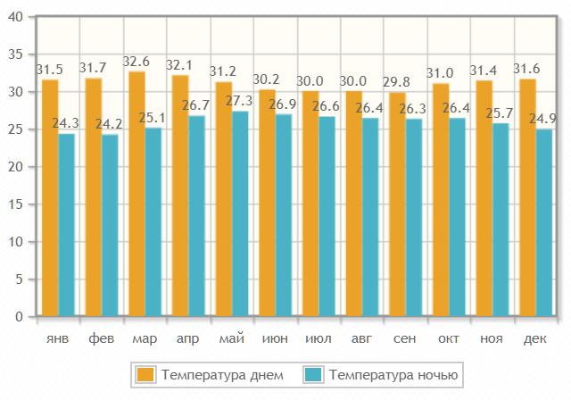Температура воздуха в поелении по месяцам