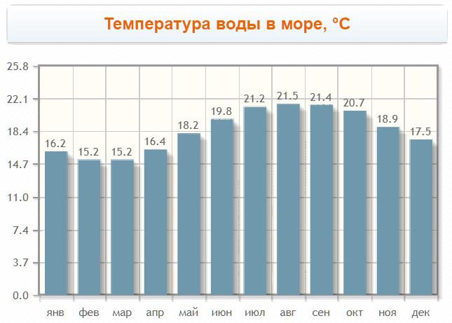 Температура воды в Фару по месяцам