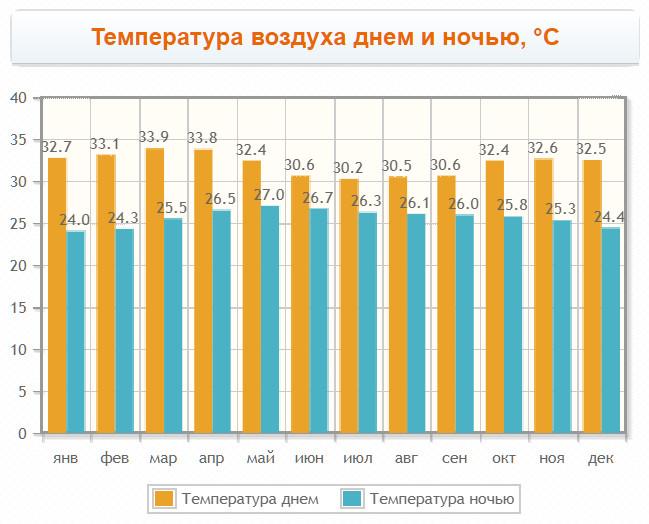 Температура воздуха в Коломбо по месяцам