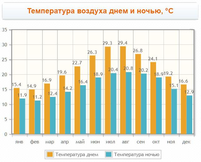 График температур в Фаро по месяцам