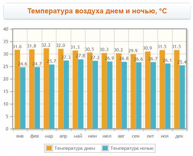 Погода в Коггале, график температур