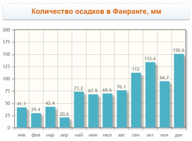 Количество осадков в Фанранге по месяцам