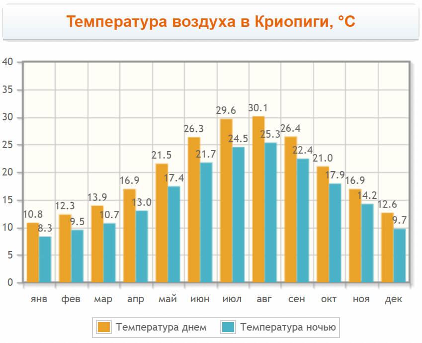 График: температура воздуха в Криопиги