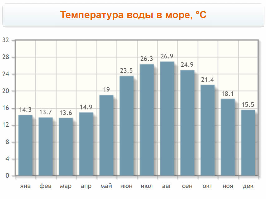 Температура воды в море в Криопиги