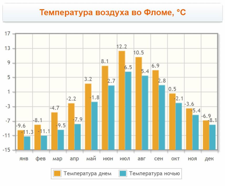 Температура воздуха во Фломе