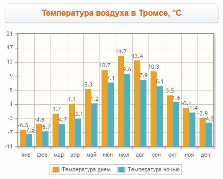 Климат в Тромсё
