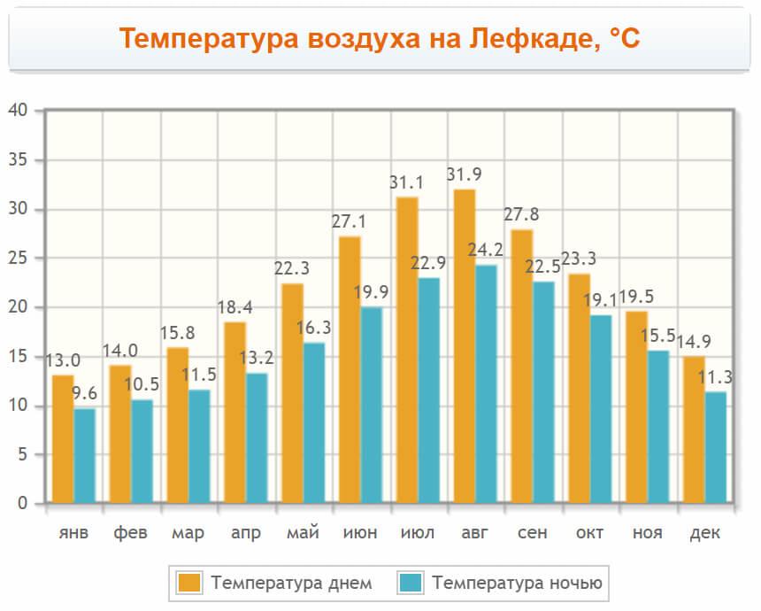 Температура воздуха по месяцам