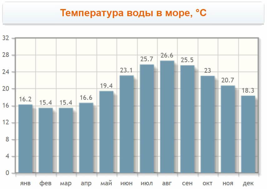 Температура воды по месяцам