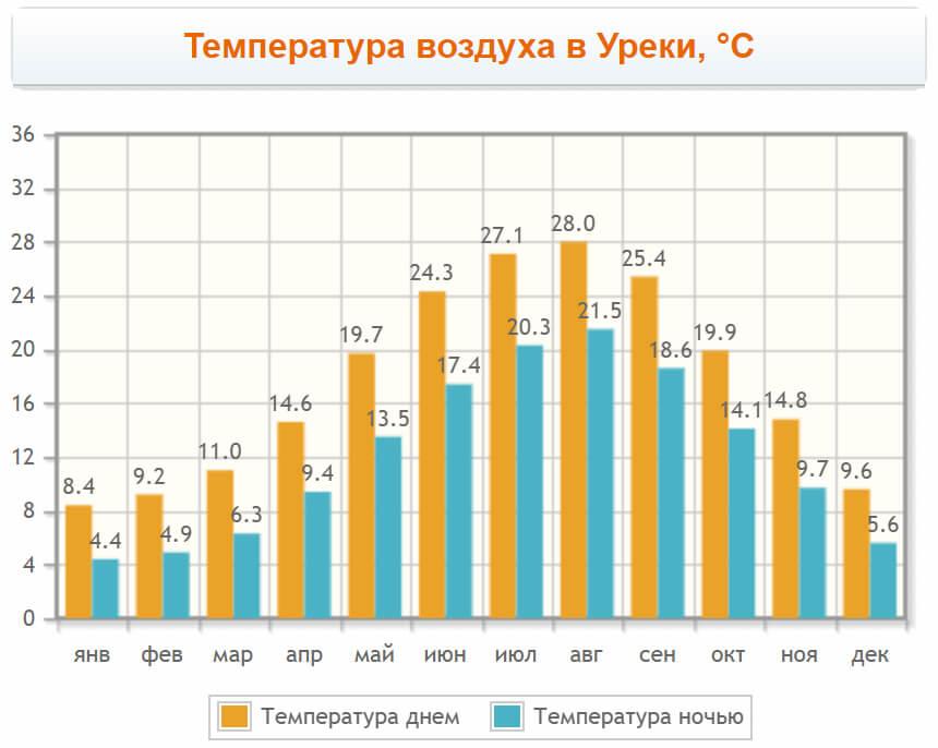 Температура воздуха в Уреки