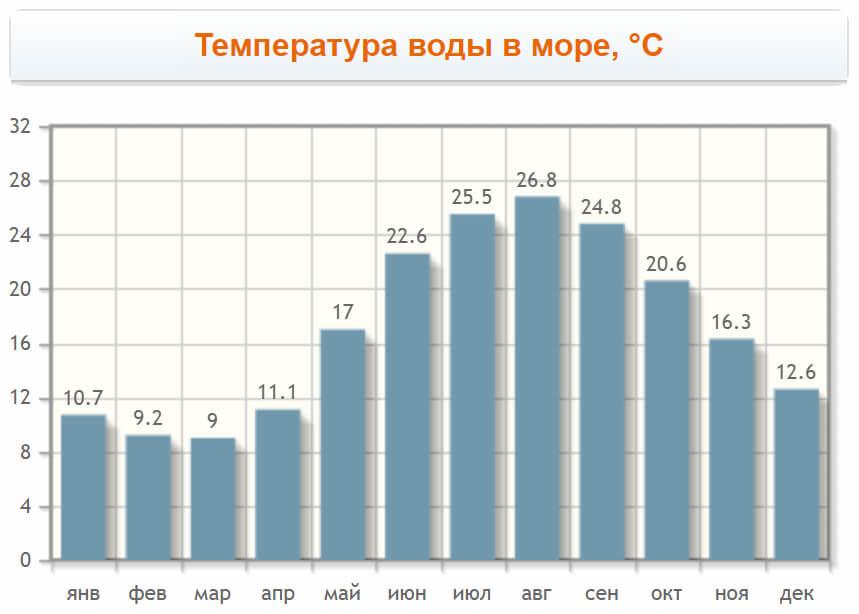 Температура воды в Уреки