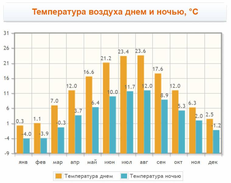 Температура воздуха в Бохине