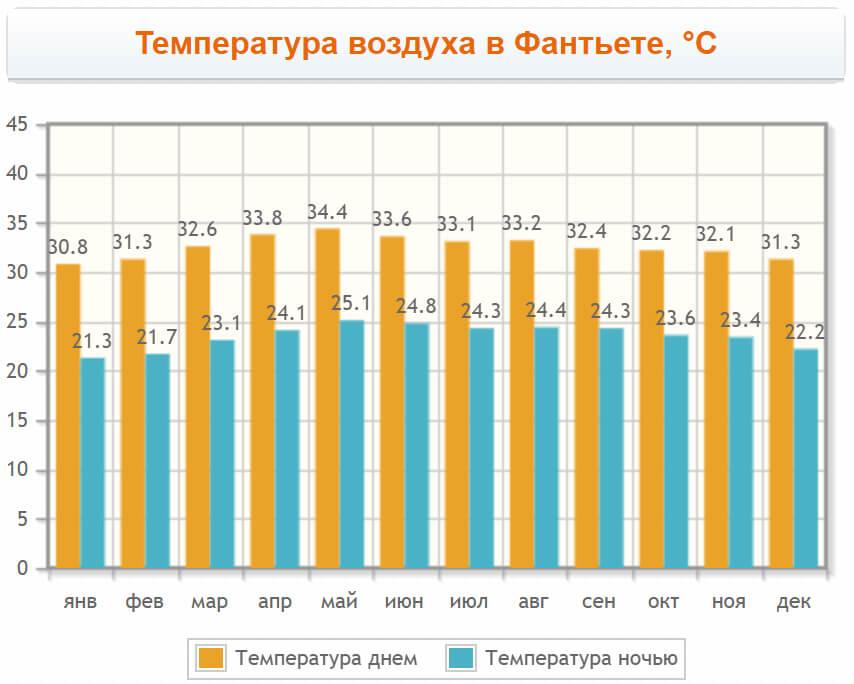 Температура воздуха в Фантьет