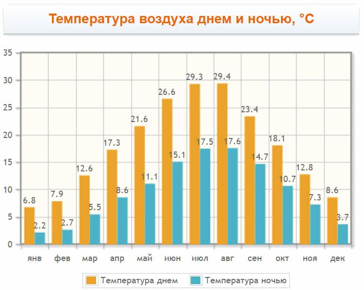 Температура воздуха в Копере