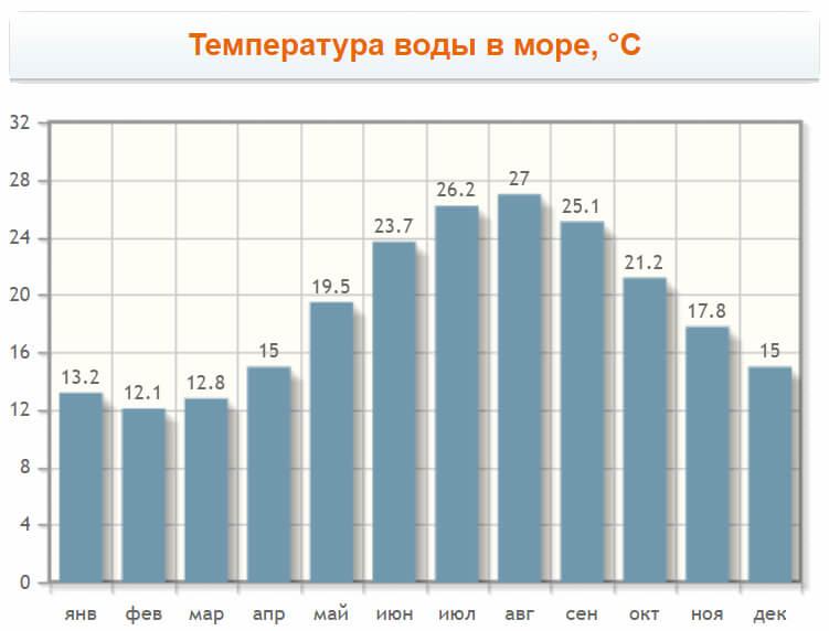 Температура воды в море