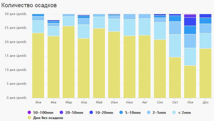 Количество дней с осадками в Сигирии