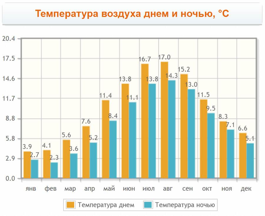 Температура воздуха в Ставангере