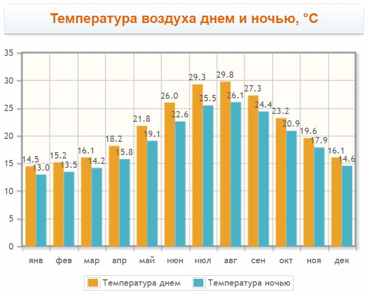 Температура воздуха на острове Милос
