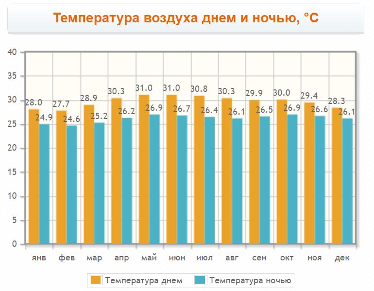 Температура воздуха на острове Тиоман