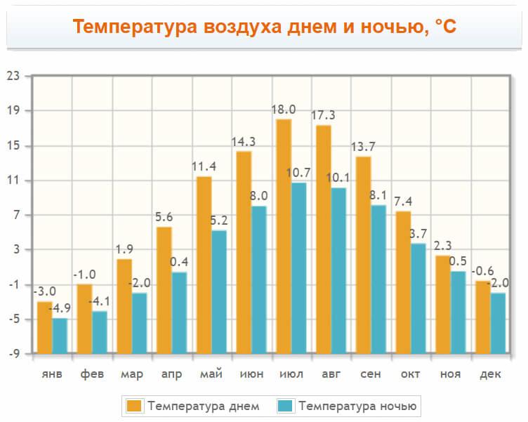 Температура воздуха в Тронхейм