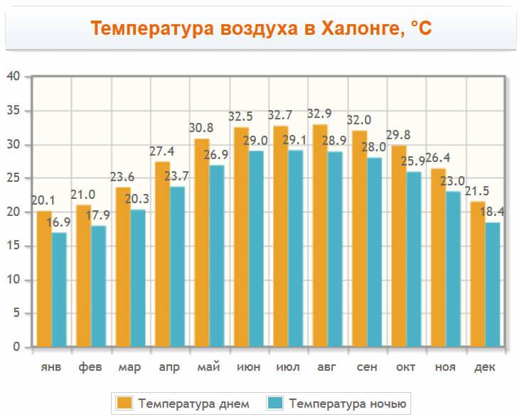 Температура воздуха в Халонг