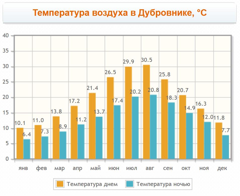 Температура воздуха в Дубровнике