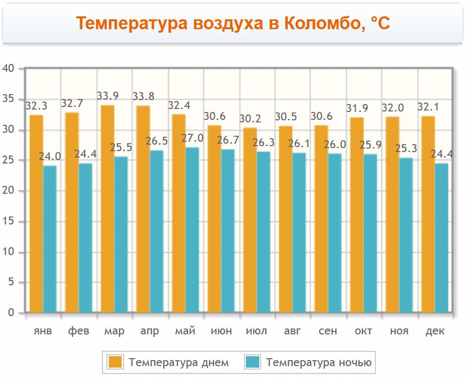 Температура воздуха по месяцам в Коломбо