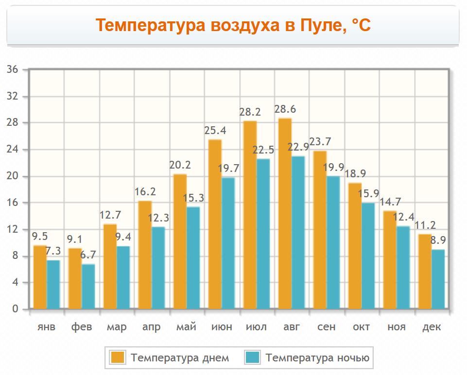 Температура воздуха в Пуле