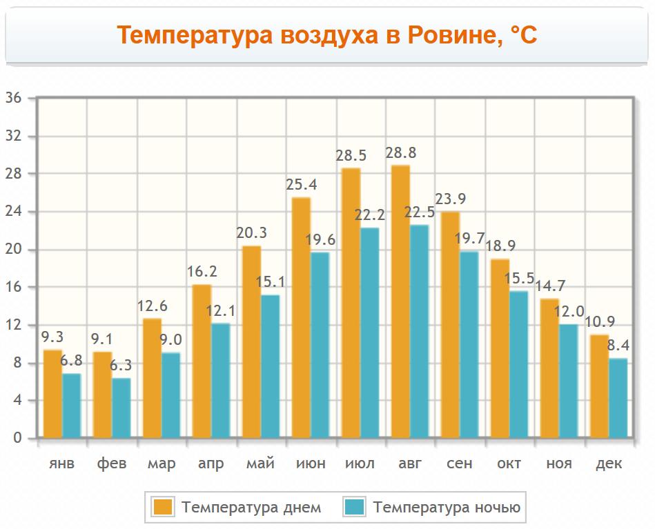 Температура воздуха по месяцам в городе Ровинь
