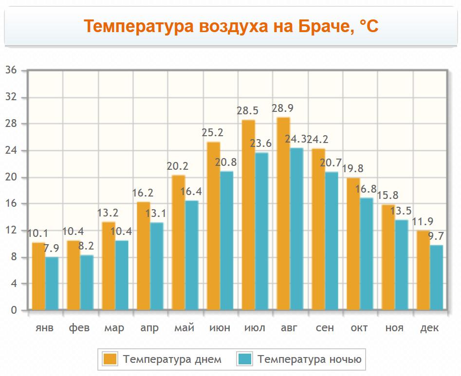 График температуры на острове Брач