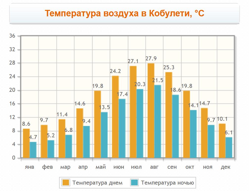 Температура воздуха в Кобулети