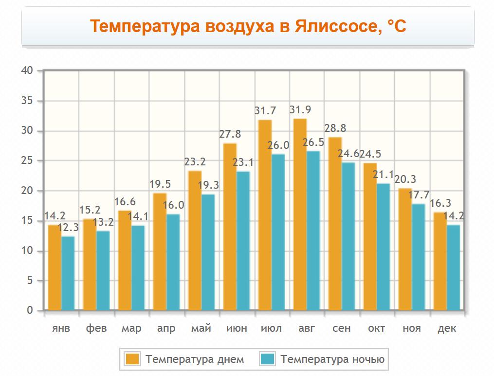 Температура воздуха в Ялиссосе