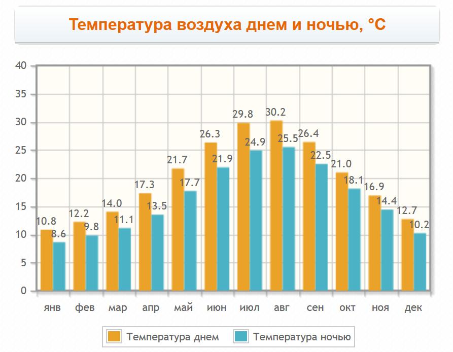 Температура воздуха в Касандре