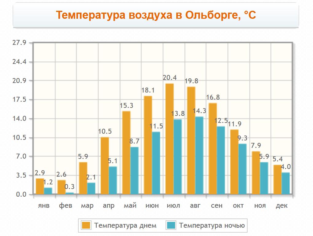 Температура воздуха в Ольборге