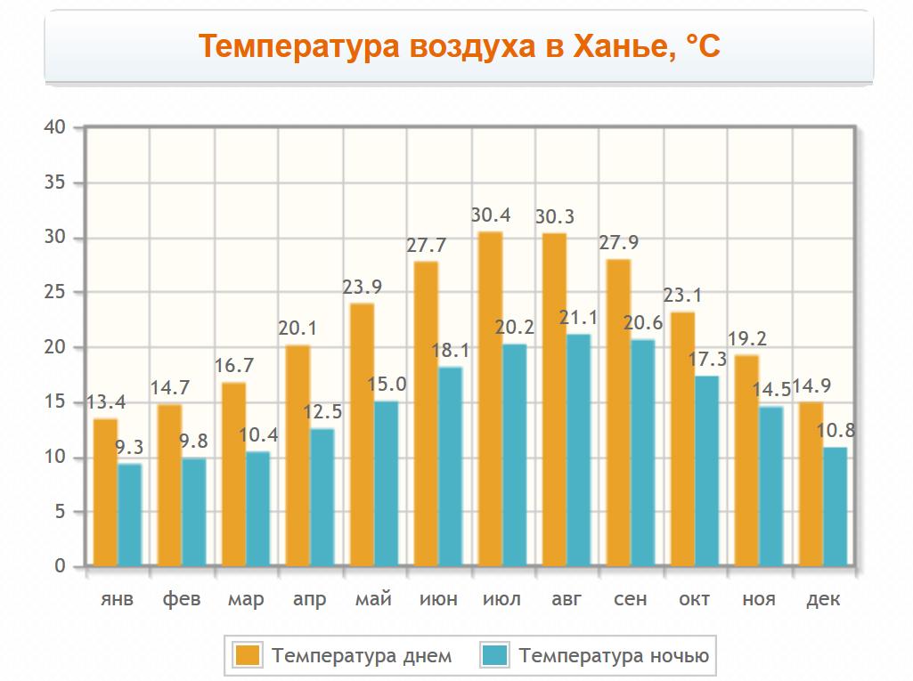 Температура воздуха в Ханье