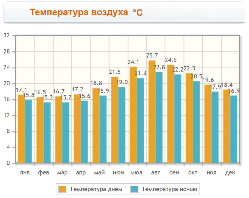Температура воздуха на Азорских островах