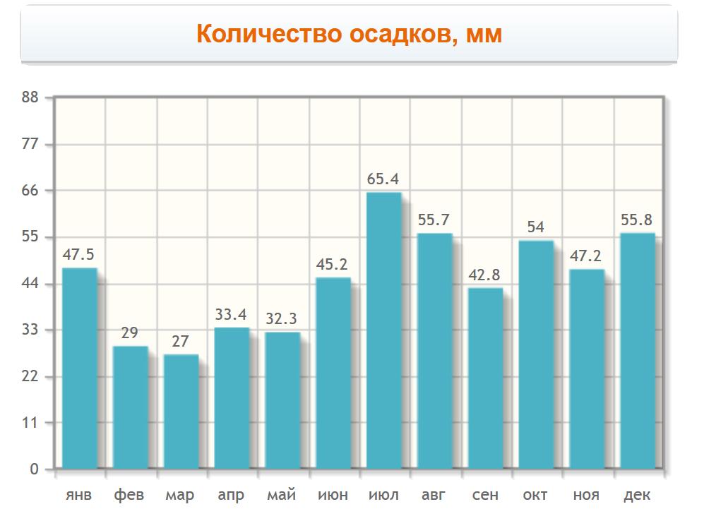 Количество осадков в Мальмё